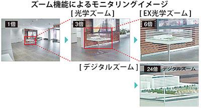 パナソニック-ネットワークカメラBB-SC364-ズーム機能
