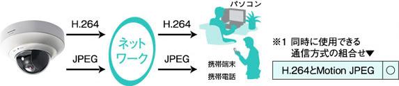 パナソニック-ネットワークカメラBB-SC364-HDクオリティ