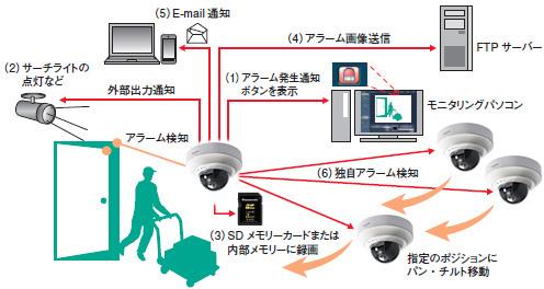 パナソニック-ネットワークカメラBB-SC364-アラーム機能