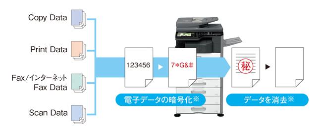 シャープ複合機MX-2517-セキュリティ-暗号化