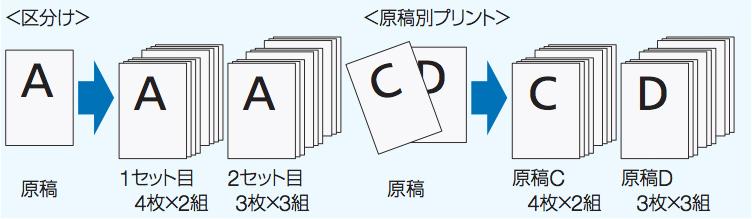 コニカミノルタ-デジタル孔版印刷機-CD56DP-CD53DP-区分け