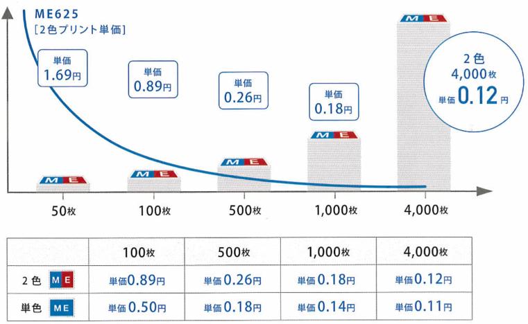 理想科学デジタル印刷機-ME625-プリント単価と枚数
