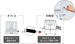 理想科学デジタル印刷機ME625-ME635-USBメモリー