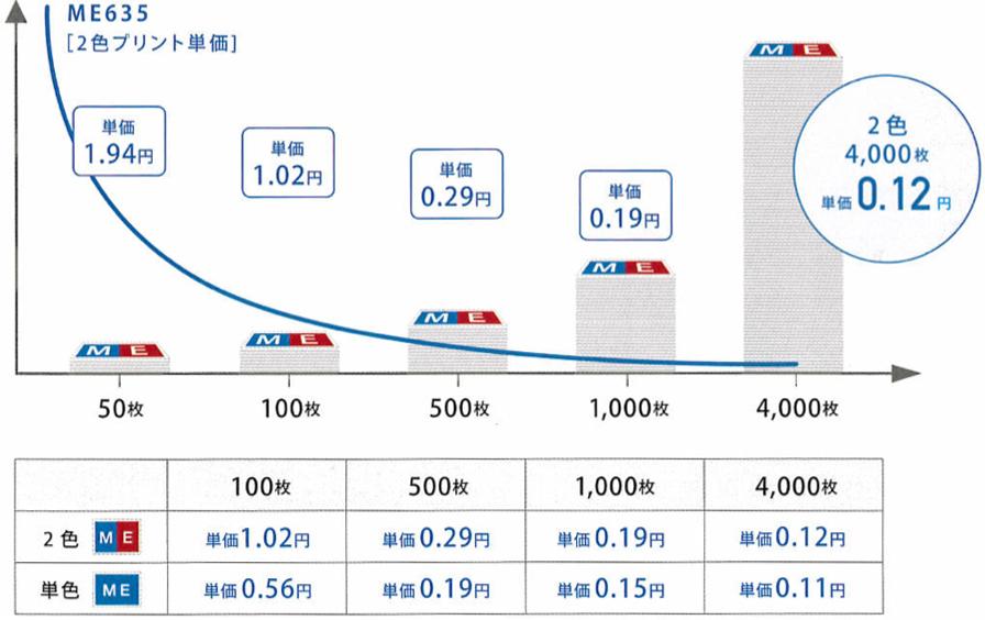理想科学デジタル印刷機-ME635-プリント単価と枚数