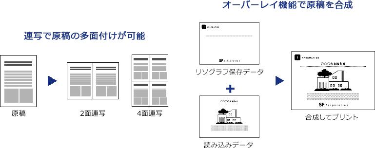 理想科学デジタル印刷機SF625-ME635-連写-合成