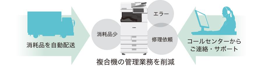 キャノンiR-ADV C3500オンラインサポートシステムNETEYE